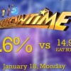 It's Showtime continues to dominate the noontime timeslot